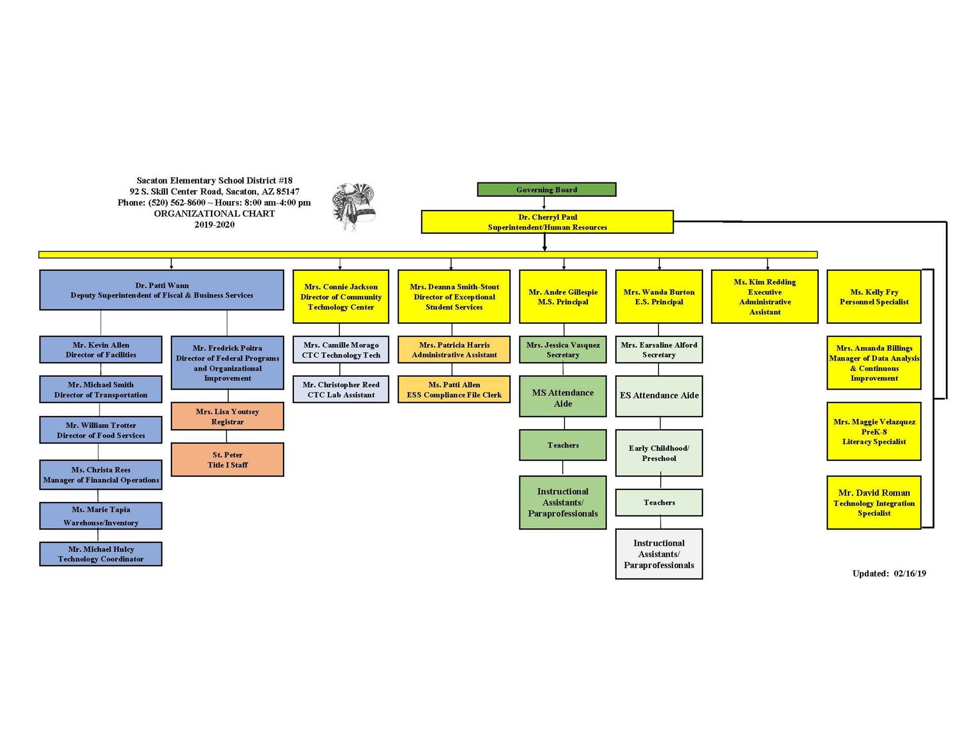 2019-2020 Org Chart