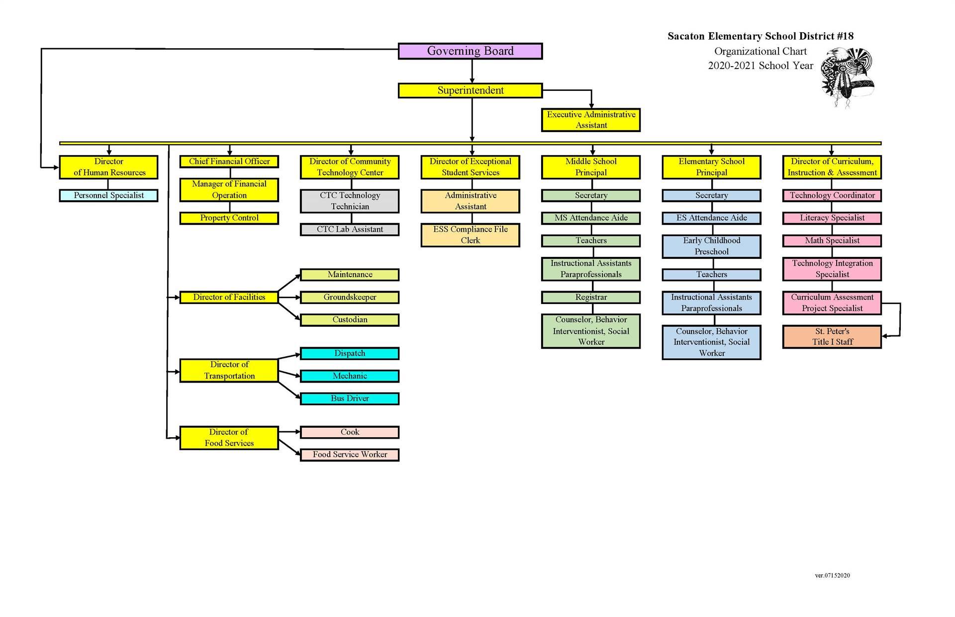 SESD Organizational Chart